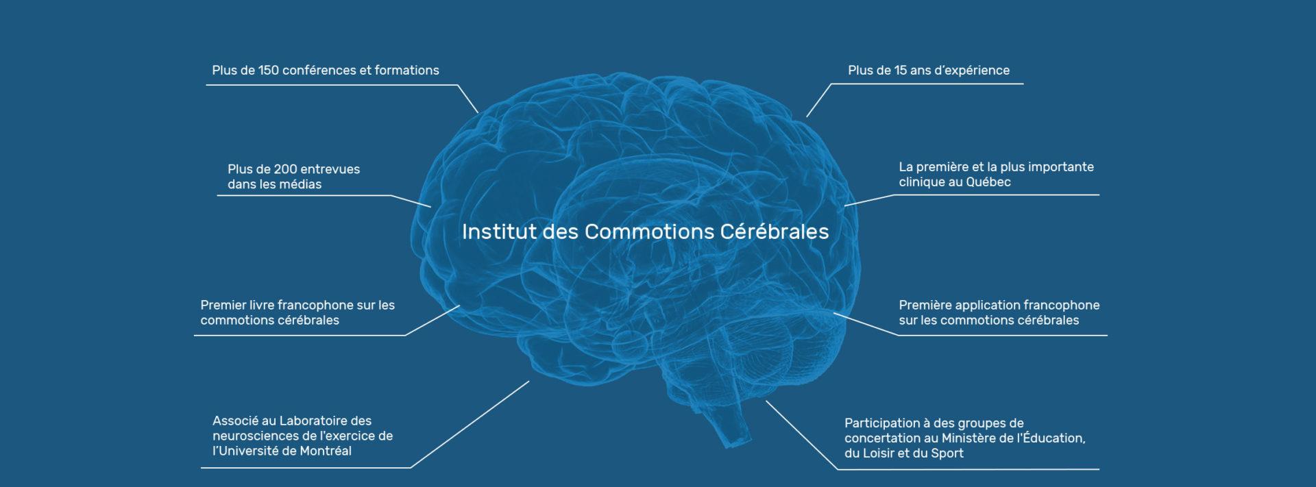 Institut des Commotions Cérébrales